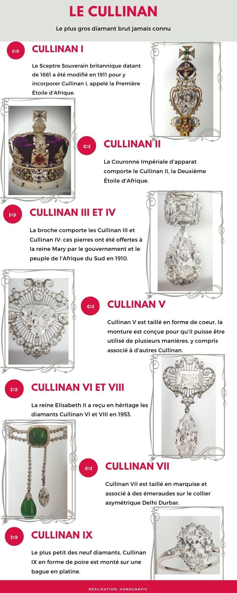 Le Cullinan, que devenu le plus gros diamant du monde